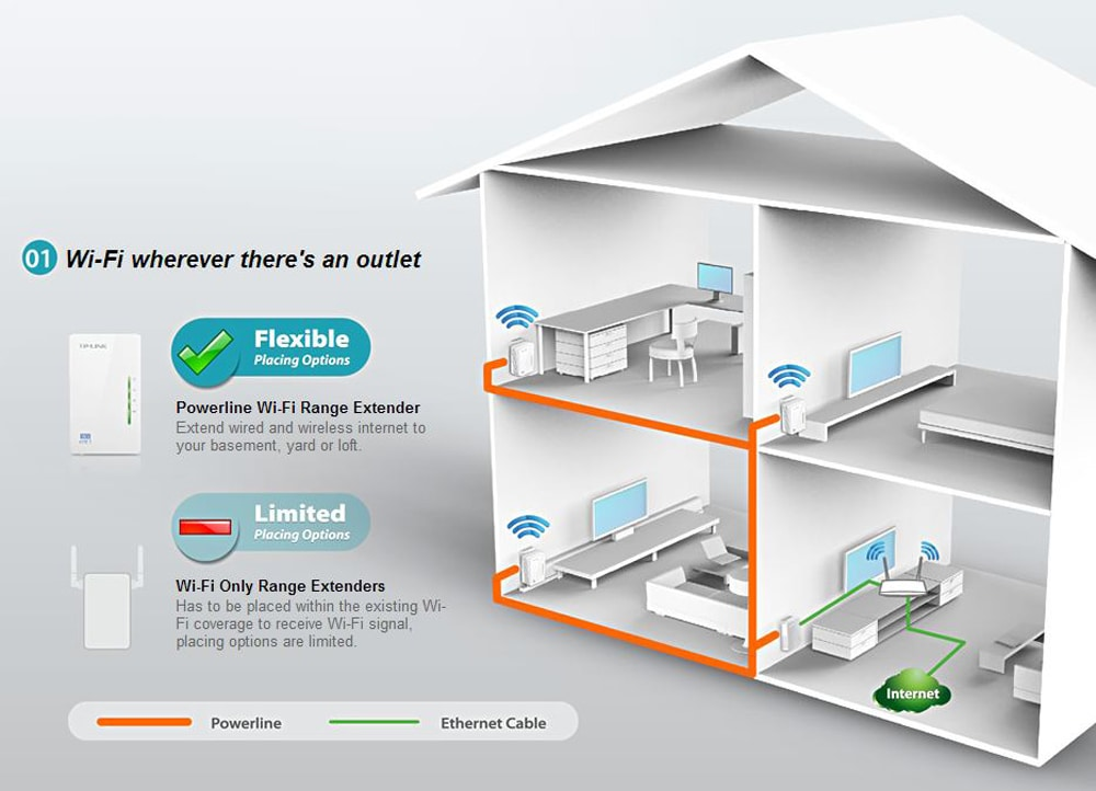 how to use a modem as a wifi extender